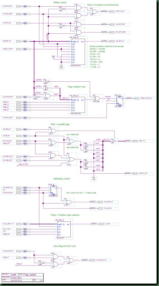 A-Z80 CPU ALU control