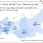 Сильнее всего рынок новых автомобилей упал в Центральном и Северо-Кавказском ФО