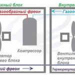 Какой кондиционер лучше: напольный или настенный, обычный, инверторный?