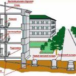 Как избавиться от заглушки в канализации: способы снятия блокировки