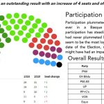 Pro-Basque independence party EH Bildu, obtained an outstanding result in last election