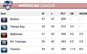 AL East Standings - July 12