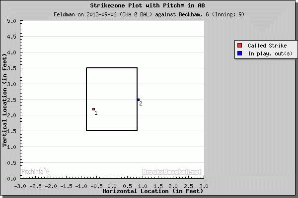 PITCHf/x: Scott Feldman versus Gordon Beckham - September 6, 2013