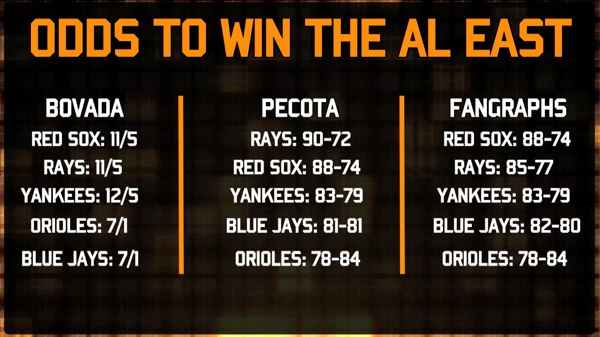 Odds to Win AL East - Baltimore Orioles 2014 Preseason Projections