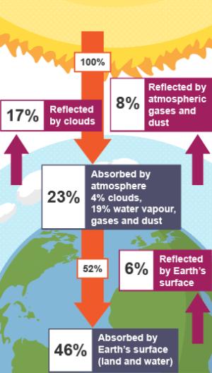 BBC Bitesize  Higher Geography  Global heat budget  Revision 1