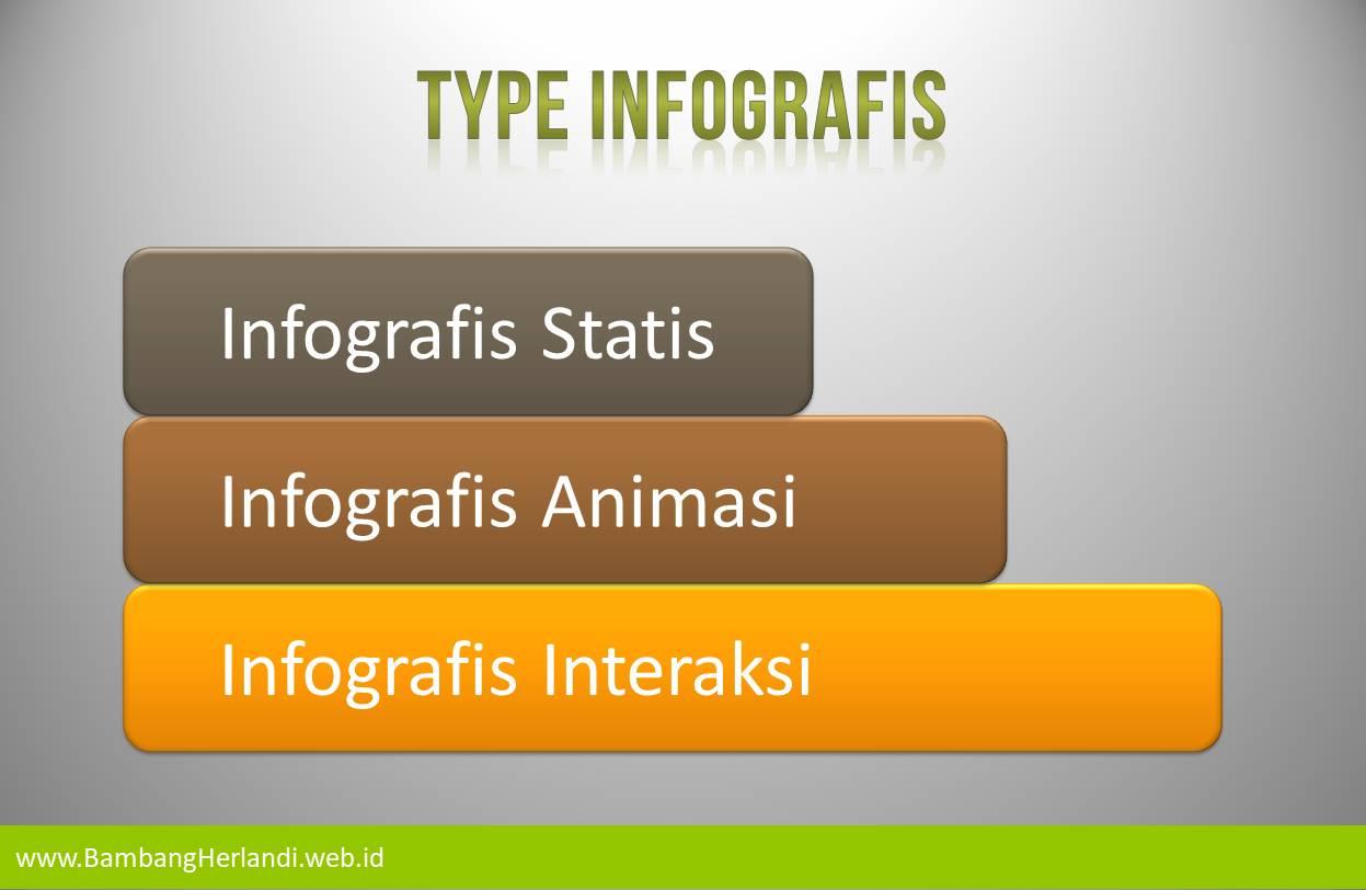 Type infografis