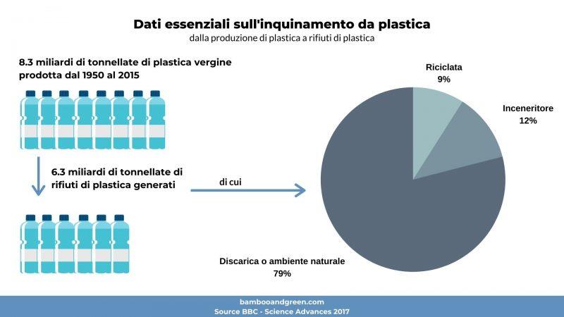 inquinamento da plastica, grafico con dati essenziali