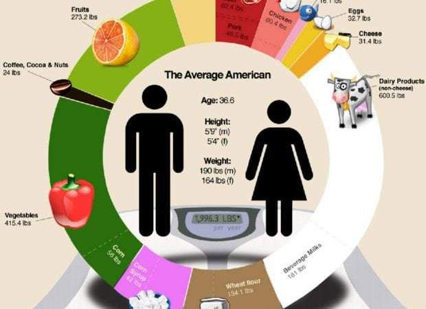 Food for Thought – Food Consumption in America