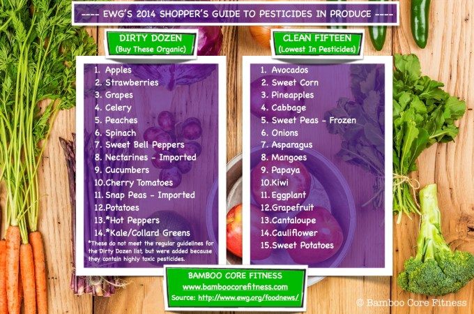 When to Buy Organic Produce – The Dirty Dozen and The Clean Fifteen