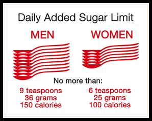 Daily added sugar limits