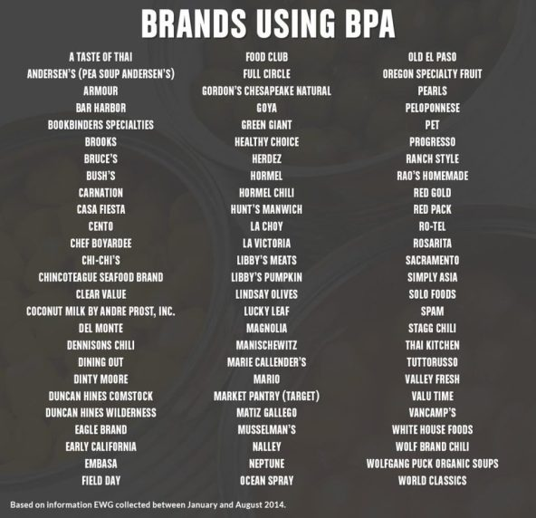 Companies that still use BPA in cans