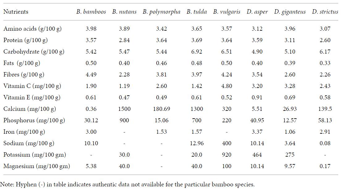 composition nutritionnelle des pousses de bambou