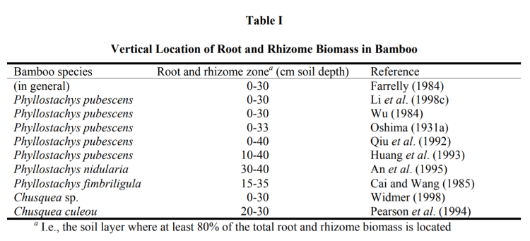 Figure: Profondeur du système rhizomes-racines de plusieurs espèces de bambou. Source : Kleinhenz, V et al., 2001