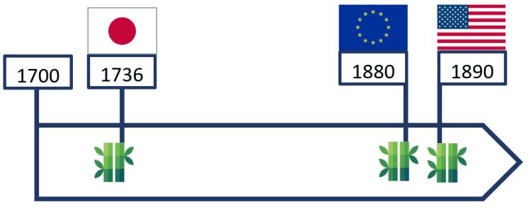 Dates d'implantation du Moso au Japon, aux Etats-Unis et en Europe