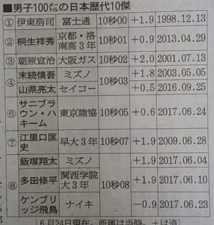 100メートル歴代記録表