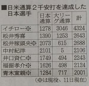 日米2000本安打を達成した日本人選手