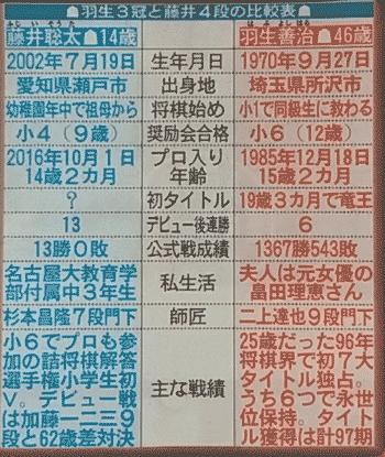 藤井4段と羽生3冠の比較表