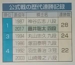 藤井4段の最多連勝記録表。ついに最多タイ28連勝まで並んだ(中日新聞より)