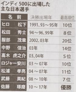 インディ500に出場した主な日本人選手表