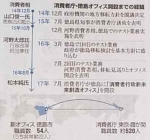 消費者庁・徳島オフィス開設に至る経緯表