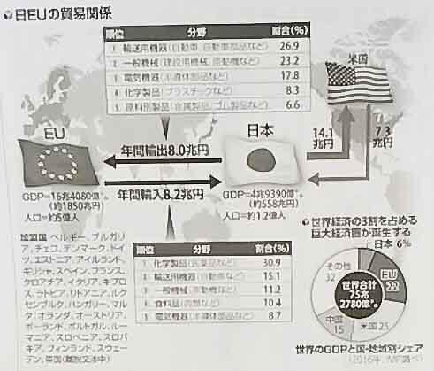 日本と欧州、アメリカの貿易関係