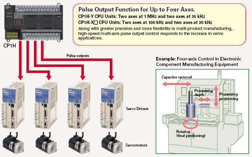 cp1h 01 CP1H   Compact PLC cao cấp