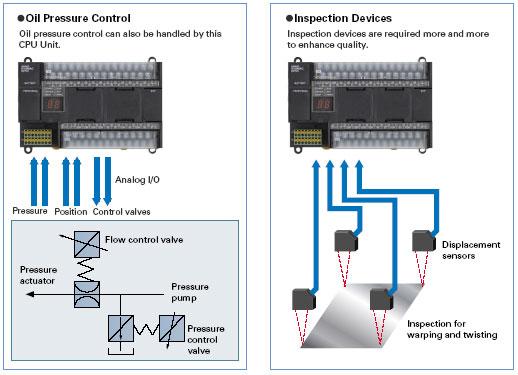 cp1h 08 1 CP1H   Compact PLC cao cấp