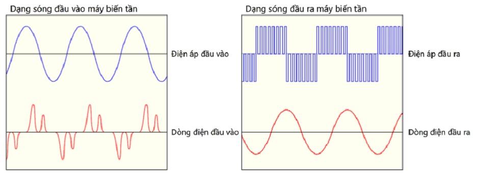 DAC TINH DANG SONG