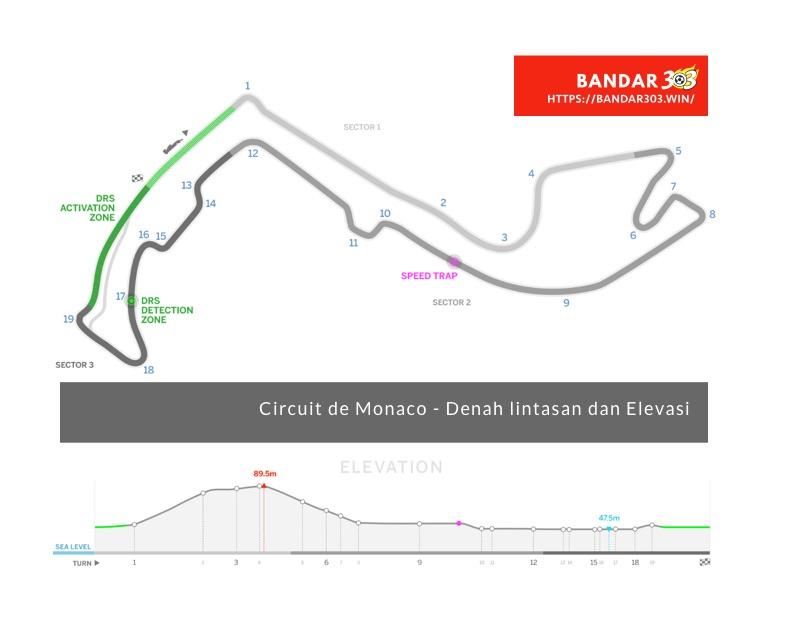 Denah elevasi Circuit de Monaco
