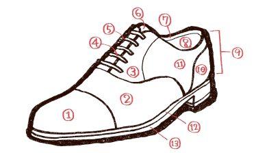 革靴は構造を理解すればもっと面白い!【パーツ名や工程まで全部わかる】