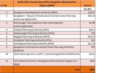 Bangalore CDP