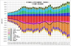 日本銀行 資金循環 企業