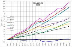 GDP成長率 G7 OECD