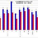 日本の物価水準 現実個別消費 食品・飲料