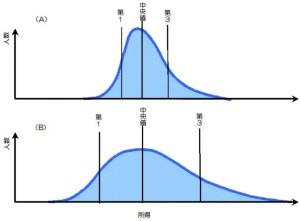 所得分布の差異