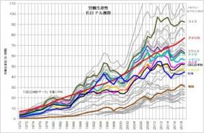 労働生産性 推移