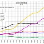 政府の収支と負債 日本