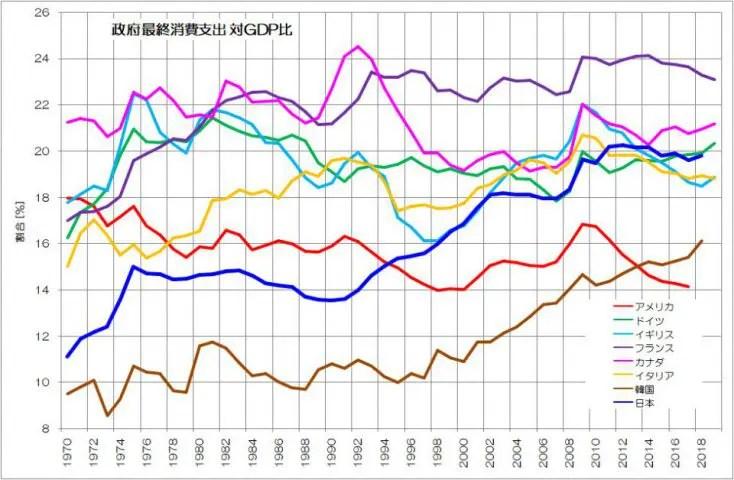 政府最終消費支出 対GDP比