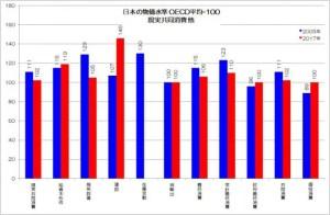日本の物価水準 現実共同消費