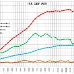 日本 GDP 支出面 内訳