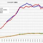 日本 GDP 分配面