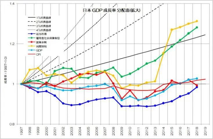 日本 GDP 成長率 分配面 拡大
