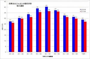 消費支出 勤労世帯 家計調査