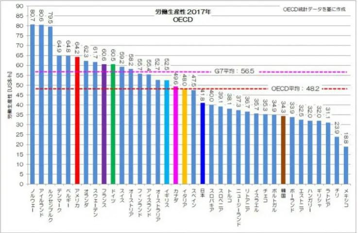 労働生産性 2017年  OECD