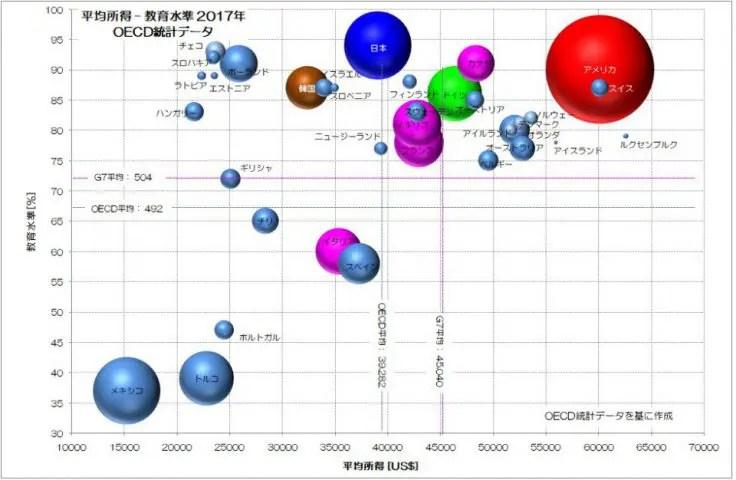 教育水準 平均所得