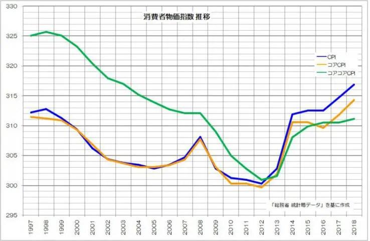 消費者物価指数 推移 短期 日本