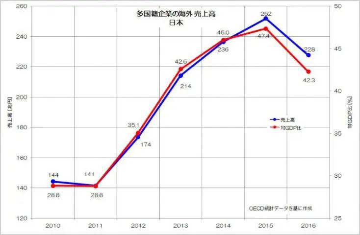 多国籍企業の海外売上高 日本