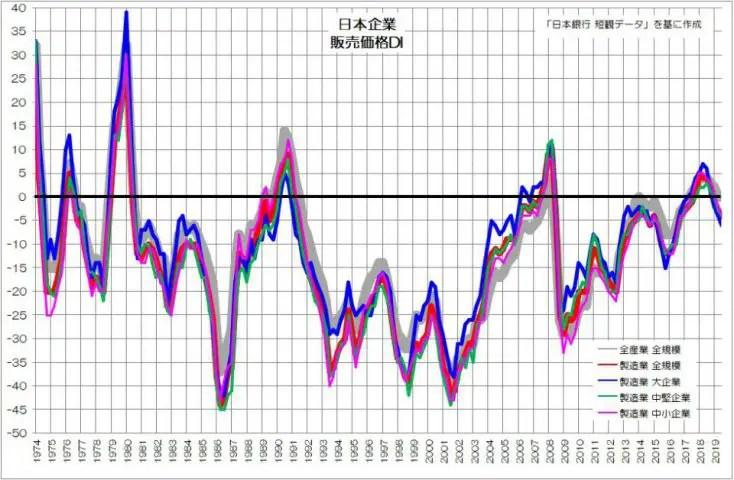 日本企業 販売価格DI 日銀短観