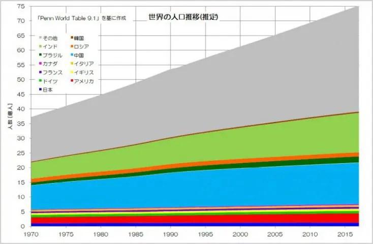 世界の人口推移 推定 Penn World Table
