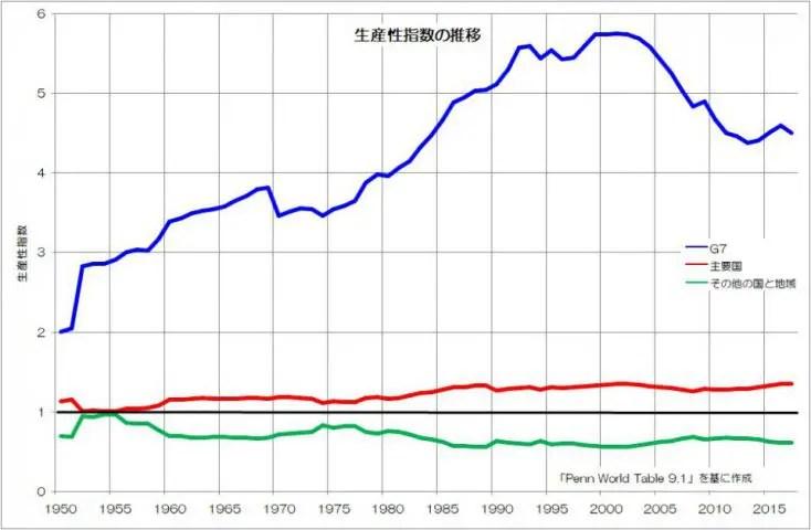 生産性指数 推移 Penn World Table